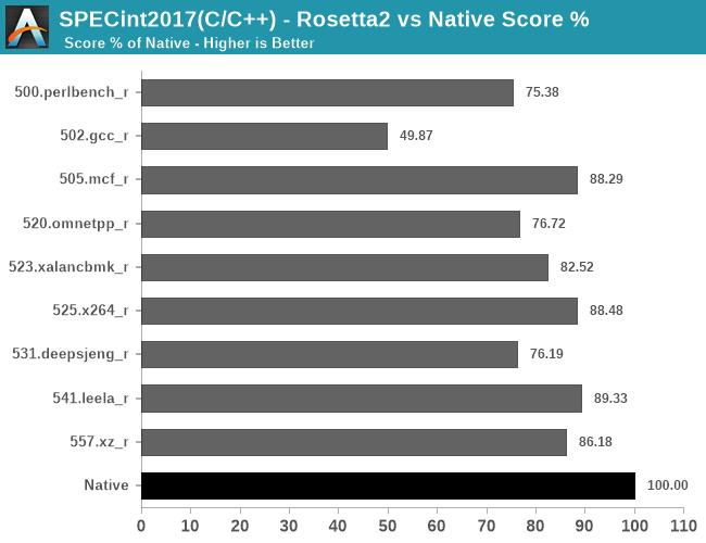 SPECint2017(C/C++) - Rosetta2 vs Native Score %
