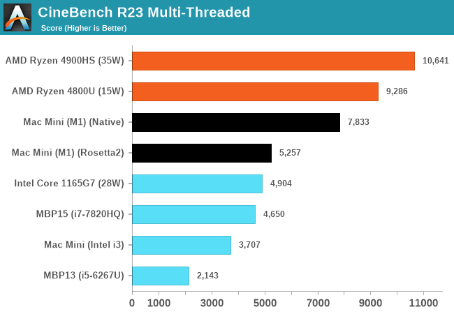 CineBench R23 Multi-Threaded