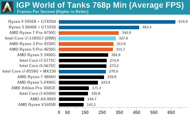 IGP World of Tanks 768p Min (Average FPS)