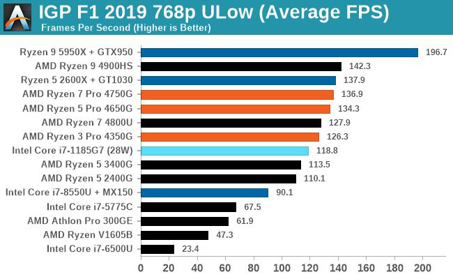 IGP F1 2019 768p ULow (Average FPS)