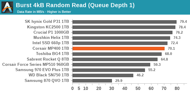 QD1 Burst IO Performance