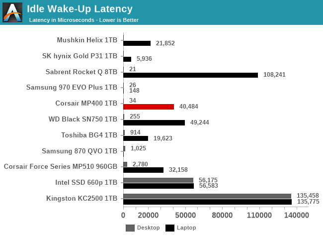 Idle Wake-Up Latency