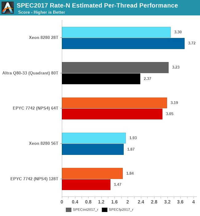 SPEC2017 Rate-N Estimated Per-Thread Performance