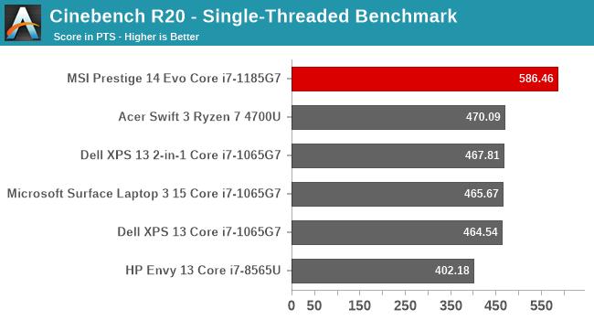 Cinebench R20 - Single-Threaded Benchmark