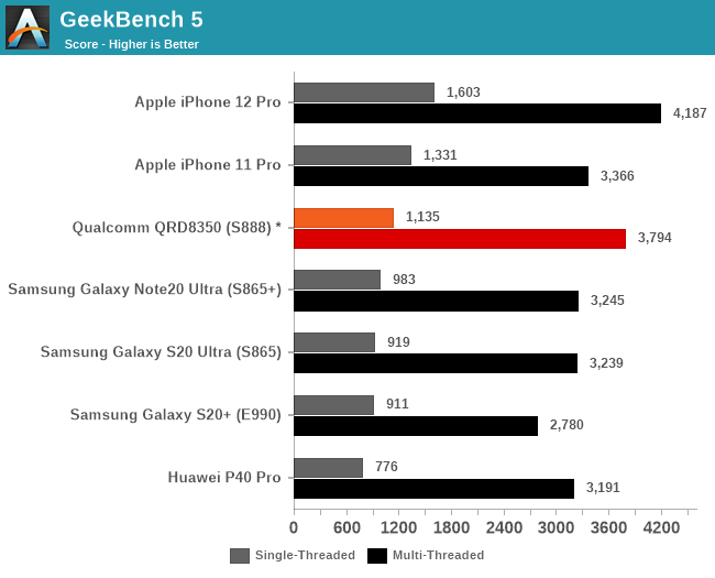 GeekBench 5