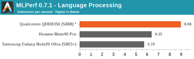 MLPerf 0.7.1 - Language Processing