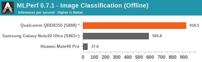 MLPerf 0.7.1 - Image Classification (Offline)