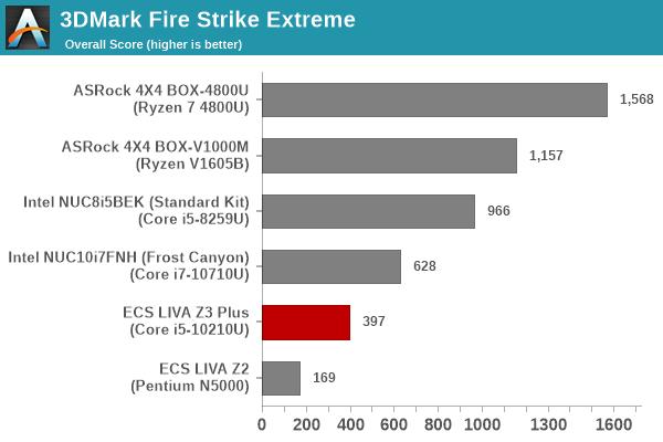 UL 3DMark Fire Strike Extreme Score