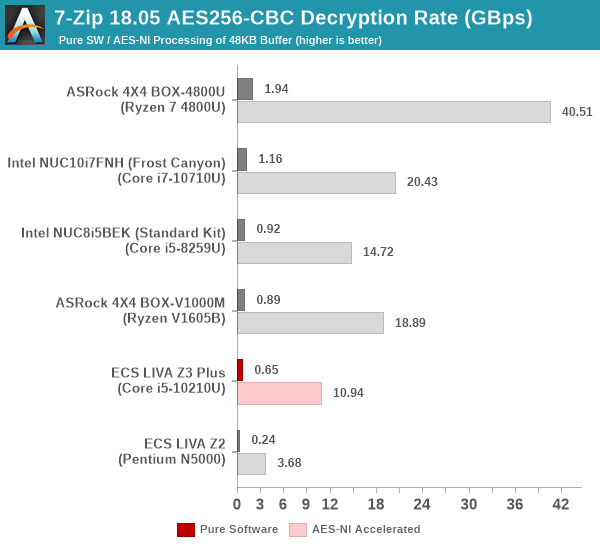 7-Zip AES256-CBC Decryption Benchmark