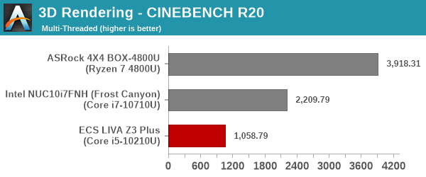 3D Rendering - CINEBENCH R20 - Multiple Threads