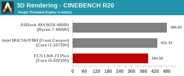 3D Rendering - CINEBENCH R20 - Single Thread
