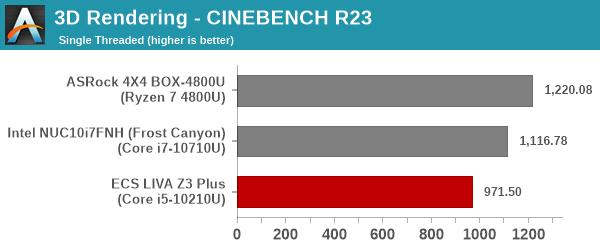 3D Rendering - CINEBENCH R23 - Single Thread