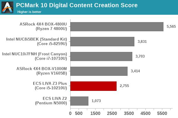 Futuremark PCMark 10 - Digital Content Creation