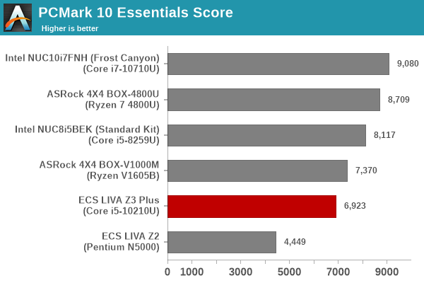 Futuremark PCMark 10 - Essentials