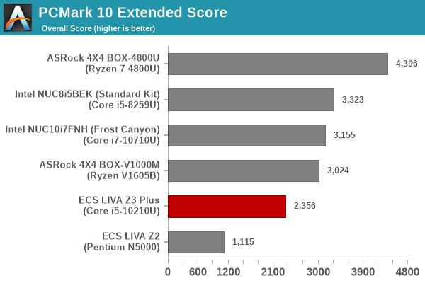 Futuremark PCMark 10 - Extended