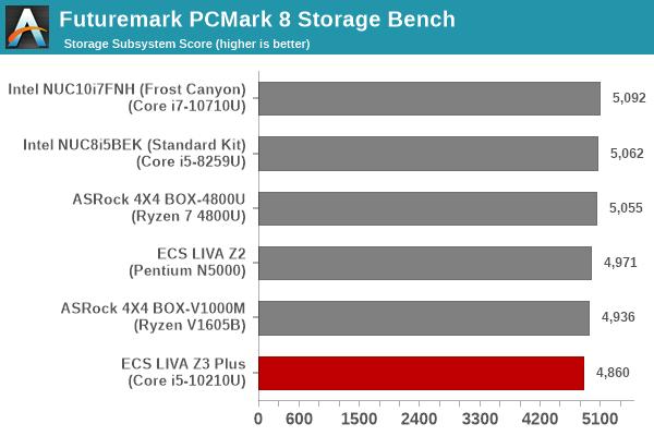 Futuremark PCMark 8 Storage Bench - Score