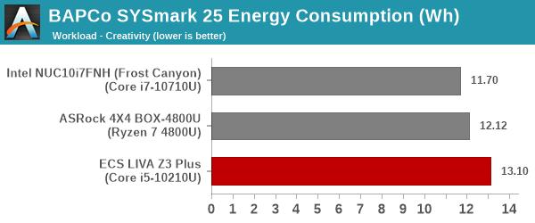 SYSmark 25 - Creativity Energy Consumption