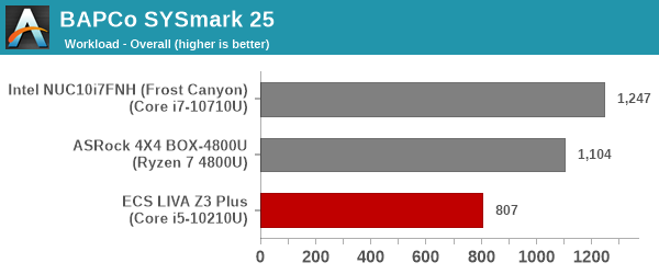 SYSmark 25 - Overall