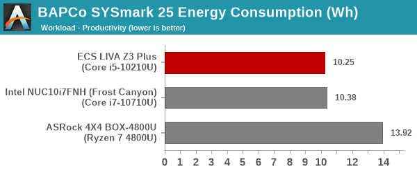 SYSmark 25 - Productivity Energy Consumption