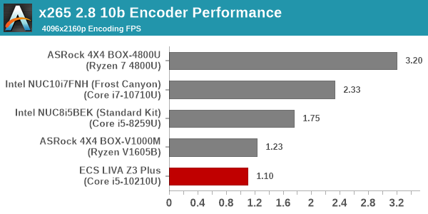 Video Encoding - x265 - 4K 10-bit