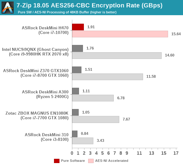 7-Zip AES256-CBC Encryption Benchmark