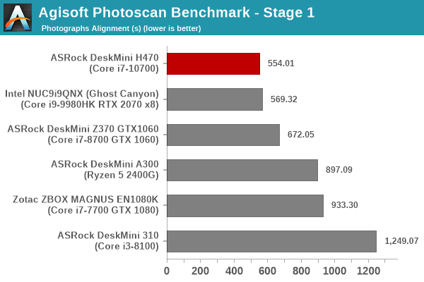 Agisoft PhotoScan Benchmark - Stage 1