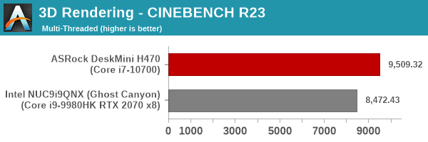 3D Rendering - CINEBENCH R23 - Multiple Threads