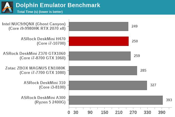 Dolphin Emulator Benchmark