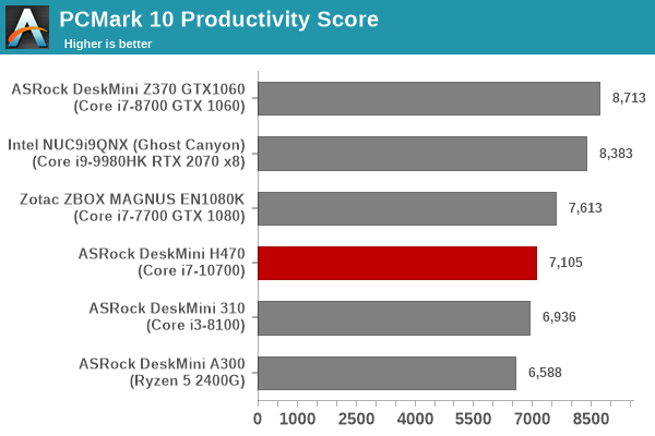 Futuremark PCMark 10 - Productivity