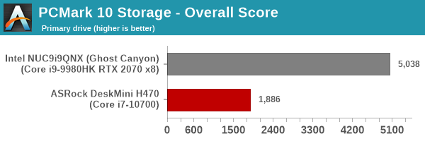 UL PCMark 10 Storage Full System Drive Benchmark - Primary Drive - Storage Average Access Tune