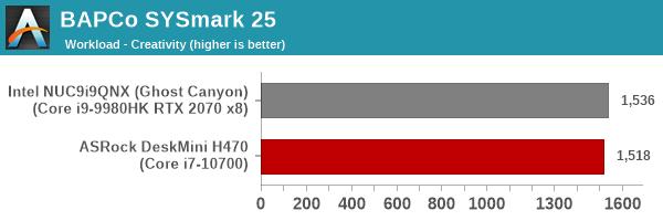 SYSmark 25 - Creativity