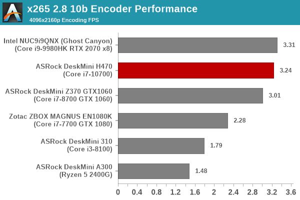 Video Encoding - x265 - 4K 10-bit