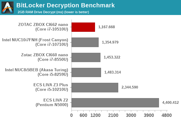 BitLocker Decryption Benchmark