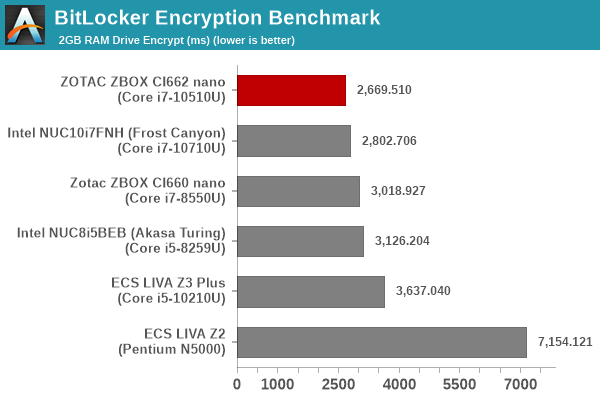 BitLocker Encryption Benchmark