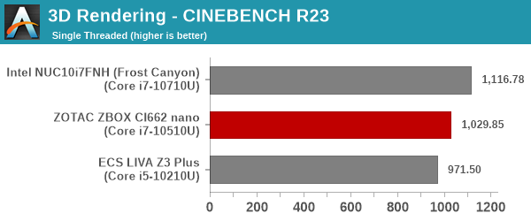 3D Rendering - CINEBENCH R23 - Single Thread