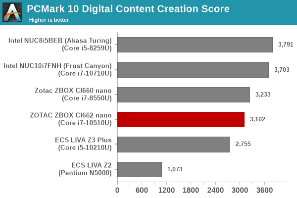 Futuremark PCMark 10 - Digital Content Creation