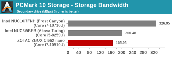 UL PCMark 10 Storage Full System Drive Benchmark - Secondary Drive - Storage Bandwidth
