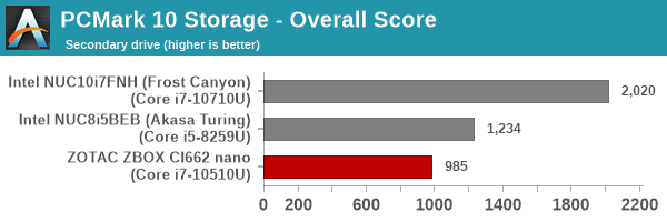 UL PCMark 10 Storage Full System Drive Benchmark - Secondary Drive - Storage Average Access Tune