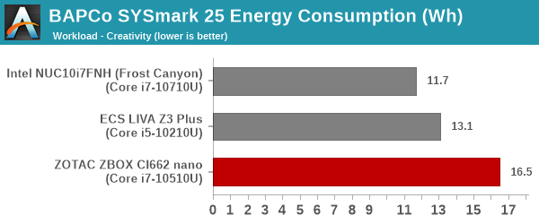 SYSmark 25 - Creativity Energy Consumption