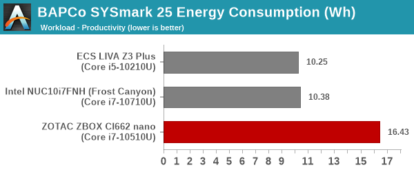 SYSmark 25 - Productivity Energy Consumption