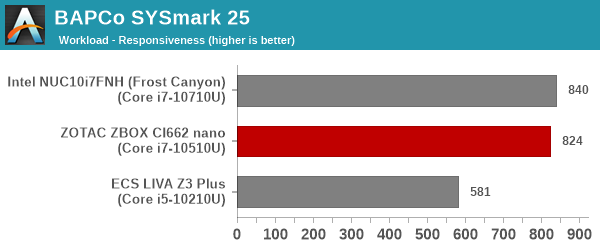 SYSmark 25 - Responsiveness