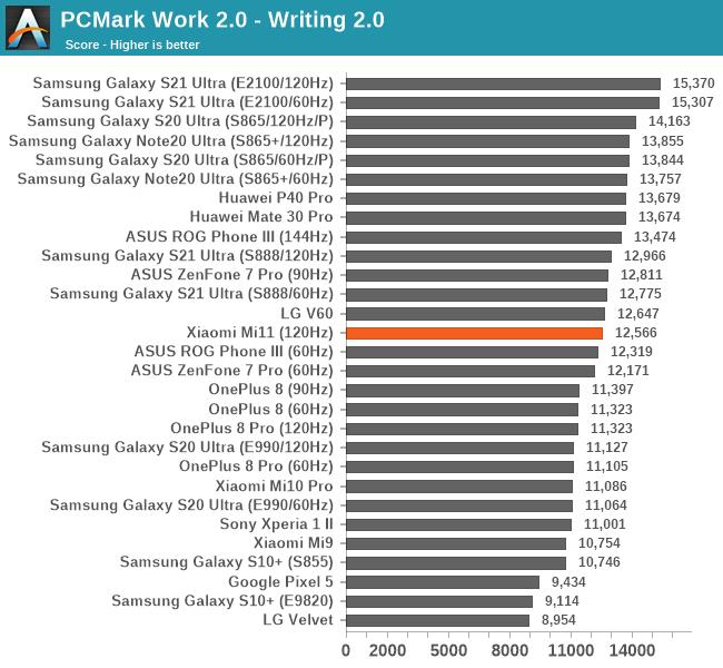 PCMark Work 2.0 - Writing 2.0