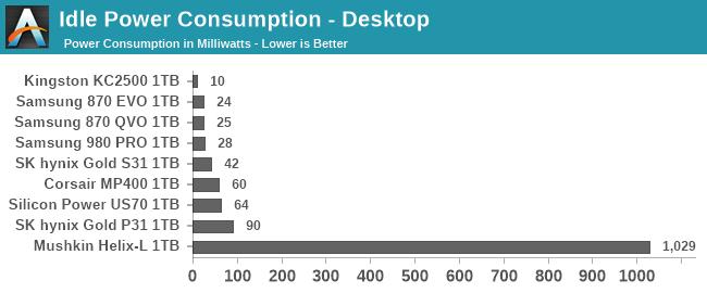 Idle Power Consumption - Desktop