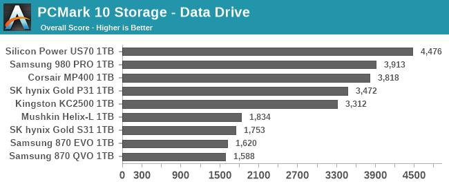 PCMark 10 Storage - Data