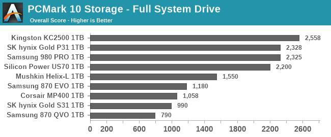PCMark 10 Storage - Full