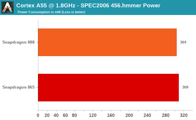 Cortex A55 @ 1.8GHz - SPEC2006 456.hmmer Power