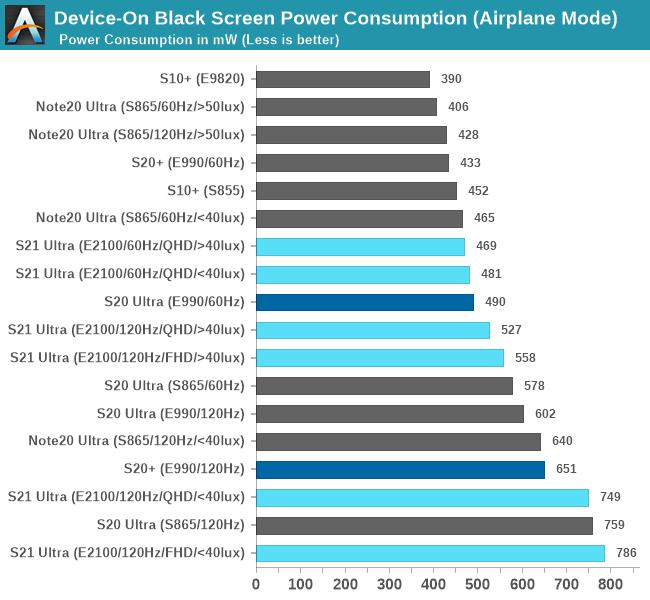 Энергопотребление устройства на черном экране (режим полета)