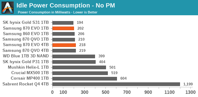 Idle Power Consumption - No PM
