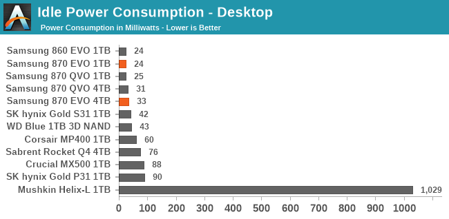Idle Power Consumption - Desktop