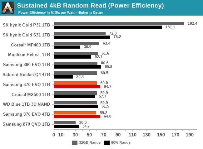 Sustained IO Performance